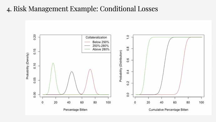 Risk Management Example: Conditional Losses