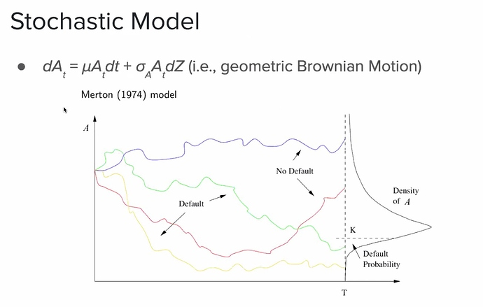 Stochastic Model