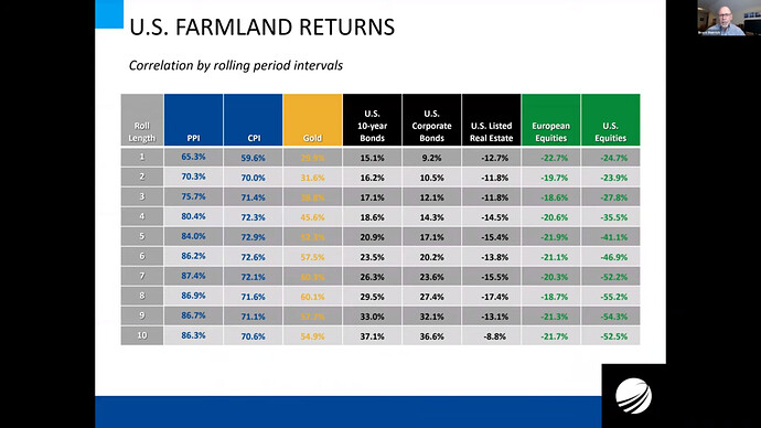 U.S. farmland returns