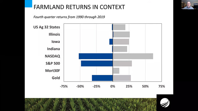 Farmland returns in context 1