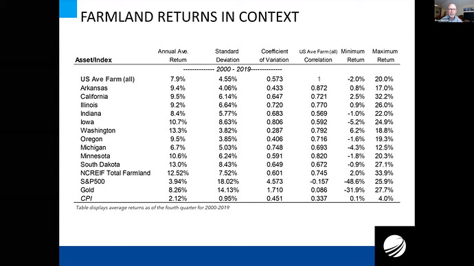 Farmland returns in context 0