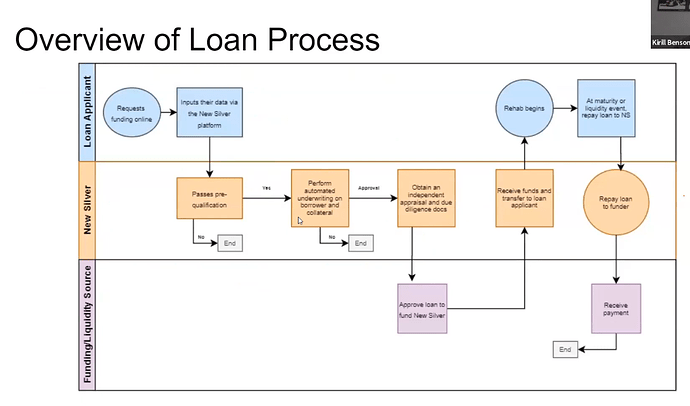 Overview of Loan Process