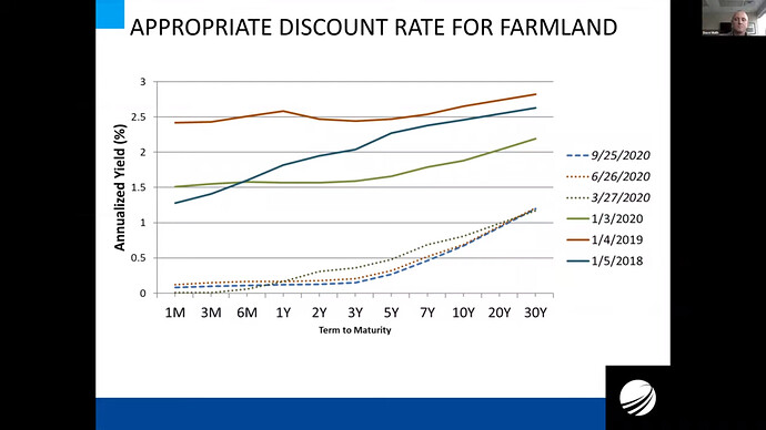 Appropriate discount rate for farmland
