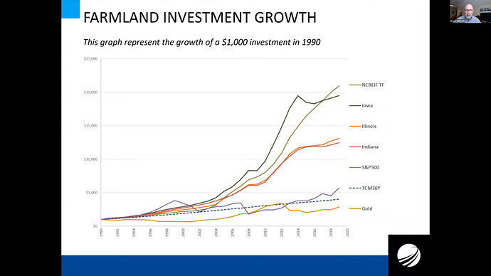 Farmland investment growth