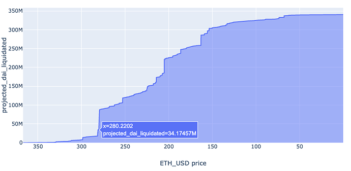 ETH Liquidation wall