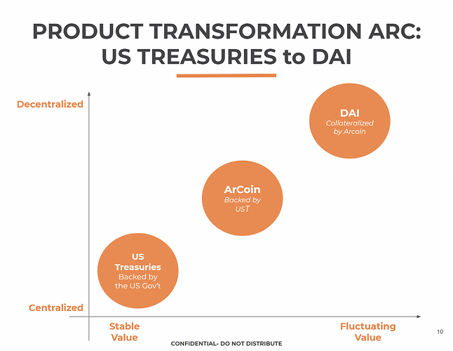Product Transformation ARC