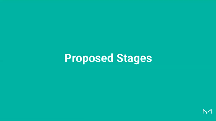Proposed Stages