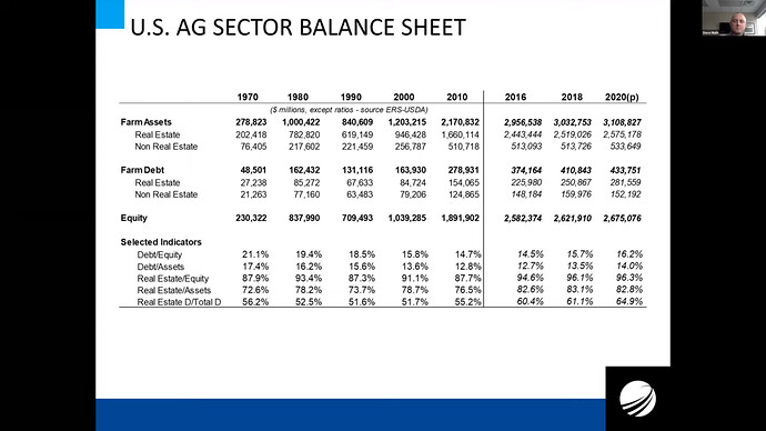 U.S. AG sector balance sheet