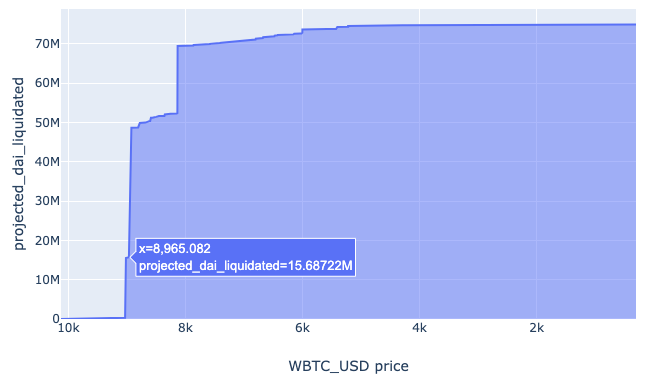 BTC Liquidation Wall
