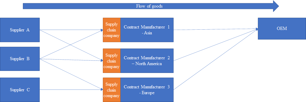 Flow of goods